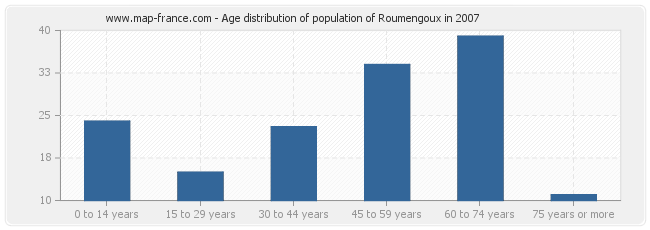 Age distribution of population of Roumengoux in 2007