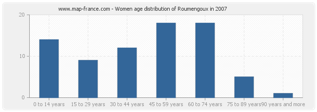 Women age distribution of Roumengoux in 2007