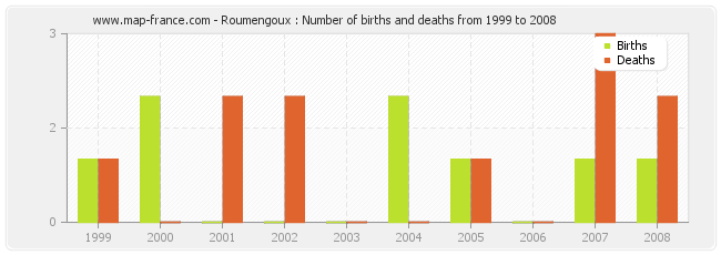 Roumengoux : Number of births and deaths from 1999 to 2008