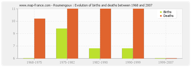 Roumengoux : Evolution of births and deaths between 1968 and 2007