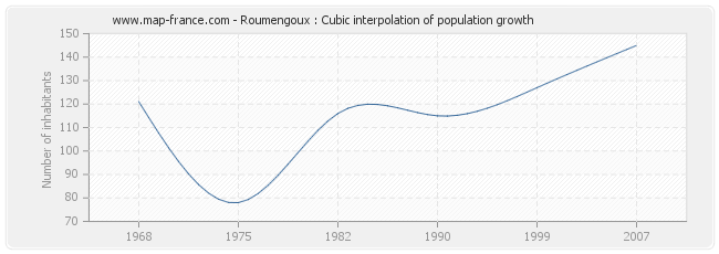 Roumengoux : Cubic interpolation of population growth