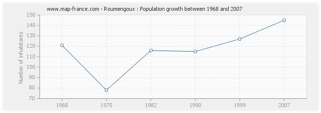 Population Roumengoux