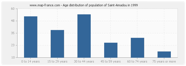Age distribution of population of Saint-Amadou in 1999