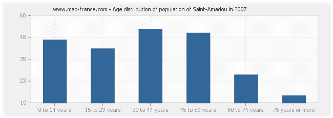 Age distribution of population of Saint-Amadou in 2007