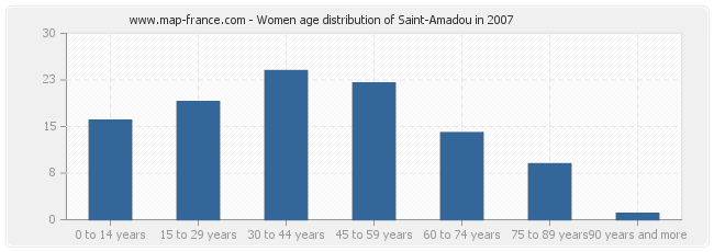 Women age distribution of Saint-Amadou in 2007