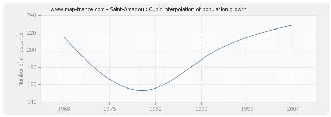 Saint-Amadou : Cubic interpolation of population growth