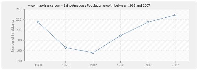 Population Saint-Amadou