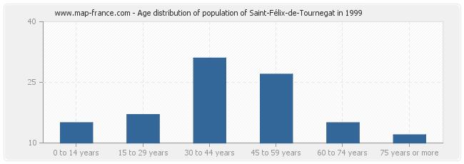Age distribution of population of Saint-Félix-de-Tournegat in 1999