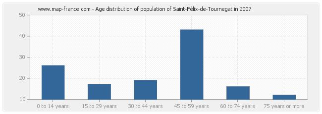 Age distribution of population of Saint-Félix-de-Tournegat in 2007
