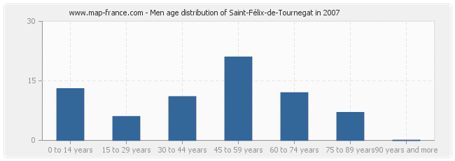 Men age distribution of Saint-Félix-de-Tournegat in 2007