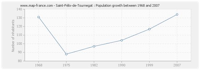 Population Saint-Félix-de-Tournegat
