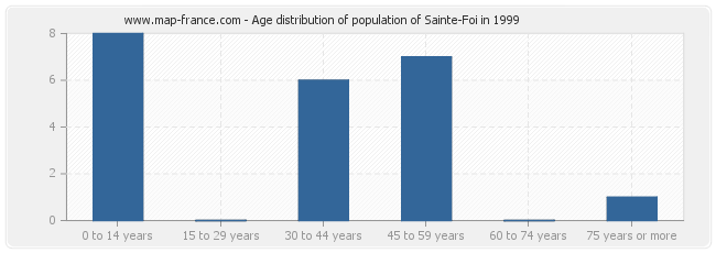 Age distribution of population of Sainte-Foi in 1999