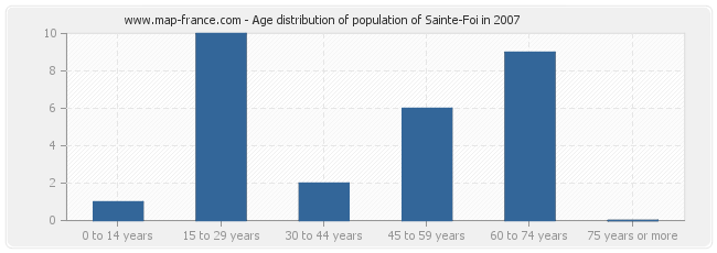 Age distribution of population of Sainte-Foi in 2007