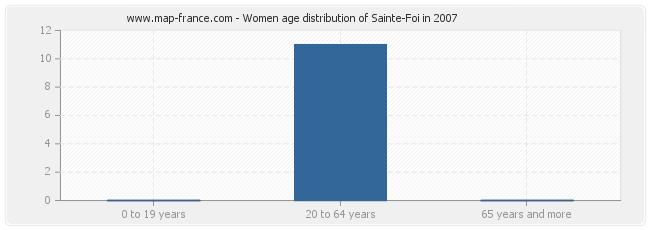 Women age distribution of Sainte-Foi in 2007