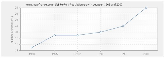 Population Sainte-Foi