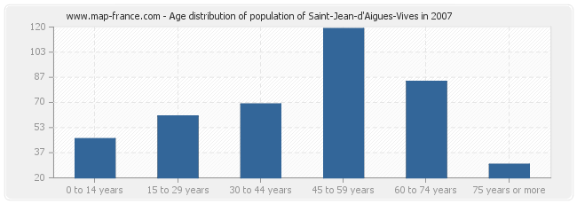 Age distribution of population of Saint-Jean-d'Aigues-Vives in 2007