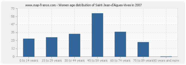 Women age distribution of Saint-Jean-d'Aigues-Vives in 2007