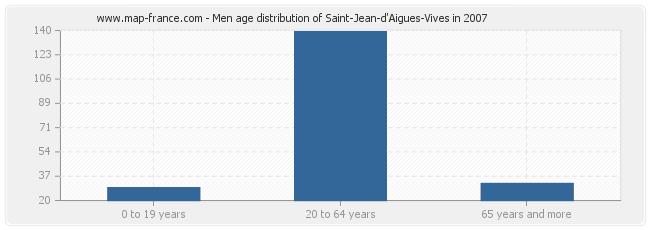 Men age distribution of Saint-Jean-d'Aigues-Vives in 2007