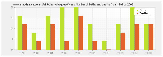 Saint-Jean-d'Aigues-Vives : Number of births and deaths from 1999 to 2008