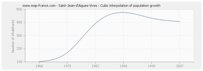Saint-Jean-d'Aigues-Vives : Cubic interpolation of population growth