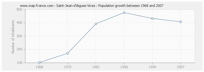 Population Saint-Jean-d'Aigues-Vives