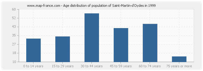 Age distribution of population of Saint-Martin-d'Oydes in 1999