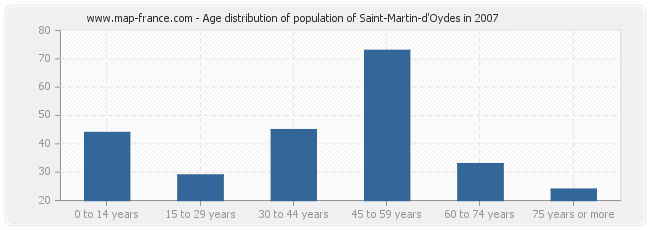 Age distribution of population of Saint-Martin-d'Oydes in 2007