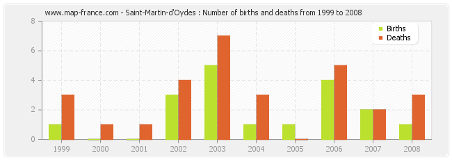 Saint-Martin-d'Oydes : Number of births and deaths from 1999 to 2008