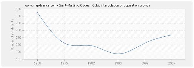 Saint-Martin-d'Oydes : Cubic interpolation of population growth