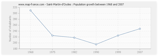 Population Saint-Martin-d'Oydes