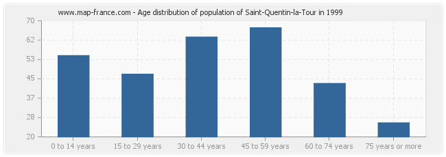 Age distribution of population of Saint-Quentin-la-Tour in 1999