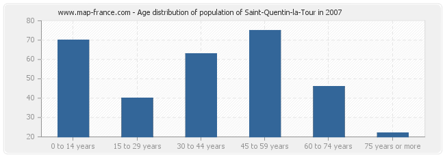 Age distribution of population of Saint-Quentin-la-Tour in 2007