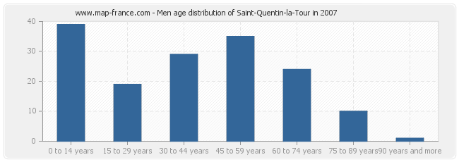 Men age distribution of Saint-Quentin-la-Tour in 2007