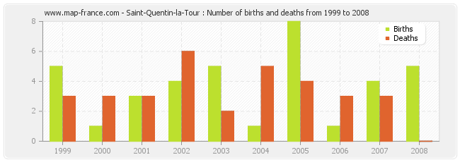 Saint-Quentin-la-Tour : Number of births and deaths from 1999 to 2008