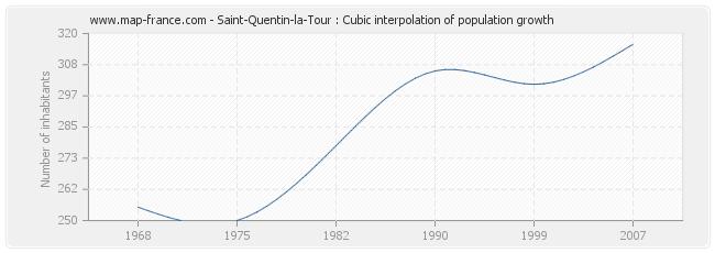 Saint-Quentin-la-Tour : Cubic interpolation of population growth
