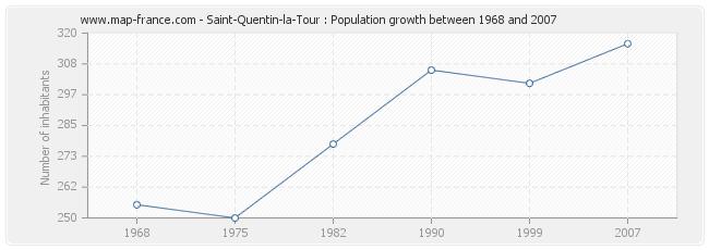 Population Saint-Quentin-la-Tour