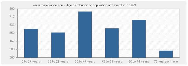 Age distribution of population of Saverdun in 1999
