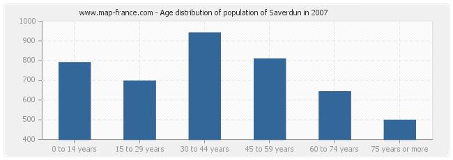 Age distribution of population of Saverdun in 2007