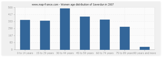 Women age distribution of Saverdun in 2007