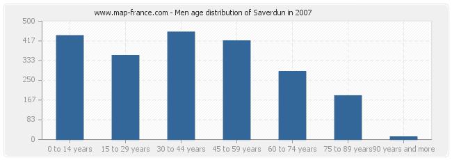Men age distribution of Saverdun in 2007