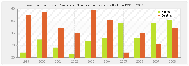 Saverdun : Number of births and deaths from 1999 to 2008