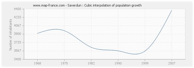 Saverdun : Cubic interpolation of population growth