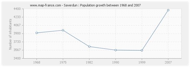 Population Saverdun