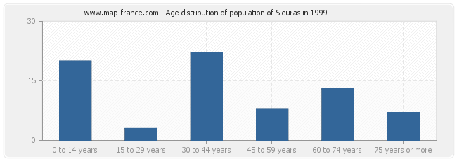 Age distribution of population of Sieuras in 1999