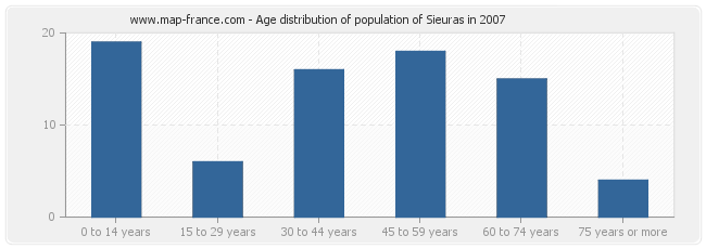 Age distribution of population of Sieuras in 2007