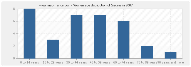 Women age distribution of Sieuras in 2007