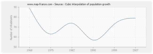 Sieuras : Cubic interpolation of population growth