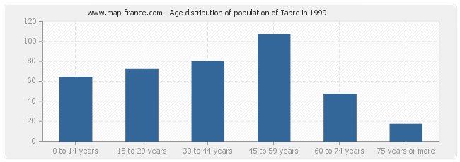 Age distribution of population of Tabre in 1999