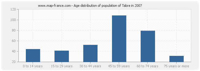 Age distribution of population of Tabre in 2007