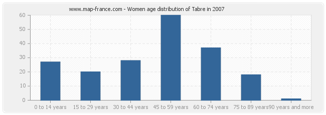 Women age distribution of Tabre in 2007